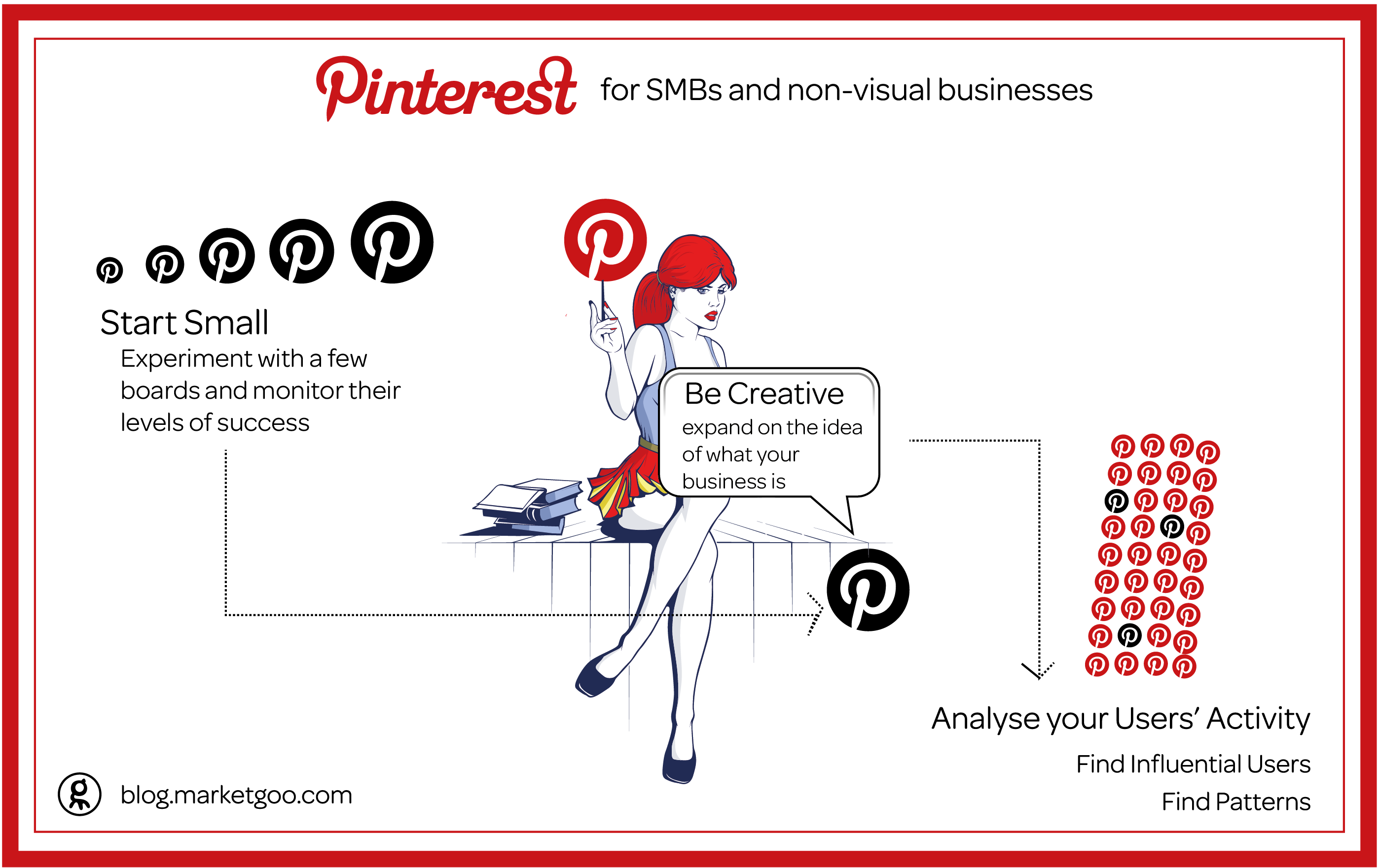 Pinterest for SMBs