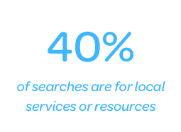 of searches are for local services or resources
