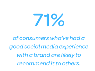 of consumers who've had a good social media experience with a brand are likely to recommend it to others.