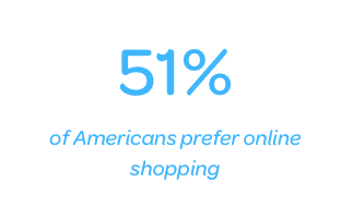 51% of Americans prefer online shopping
