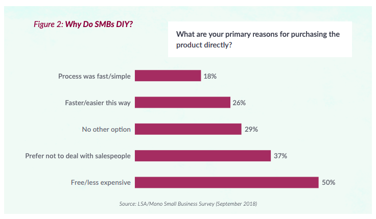 Why SMBs choose to DIY
