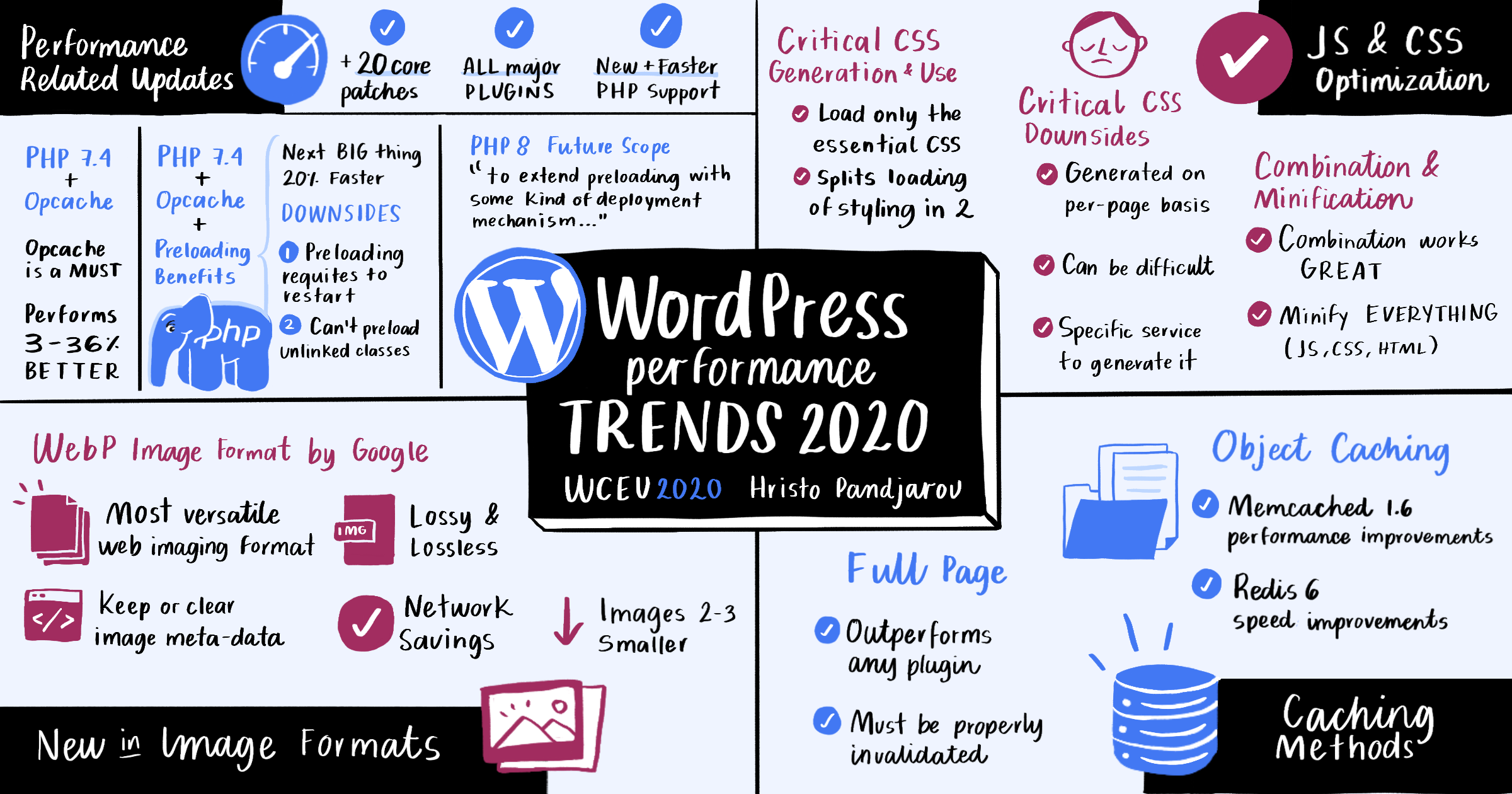 WordPress Performance Trends WordCamp Europe 2020